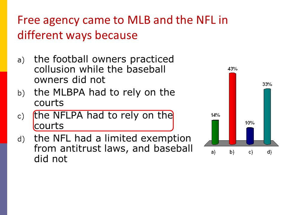 Free agency came to MLB and the NFL in different ways because