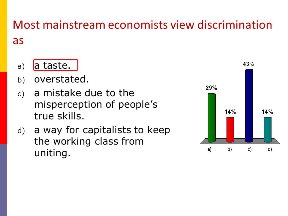 Most mainstream economists view discrimination as
