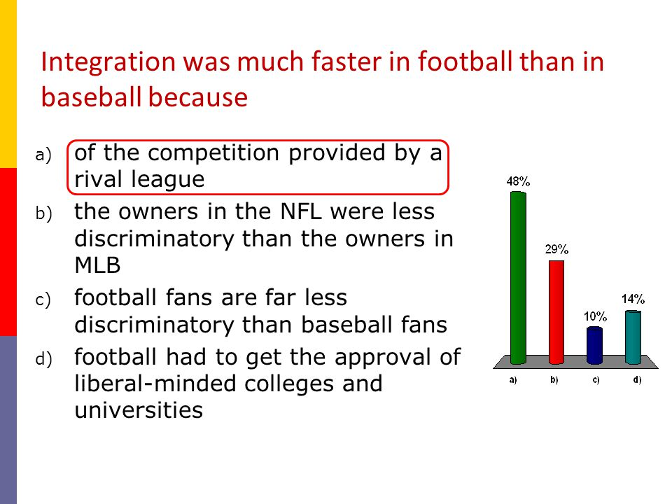 Integration was much faster in football than in baseball because