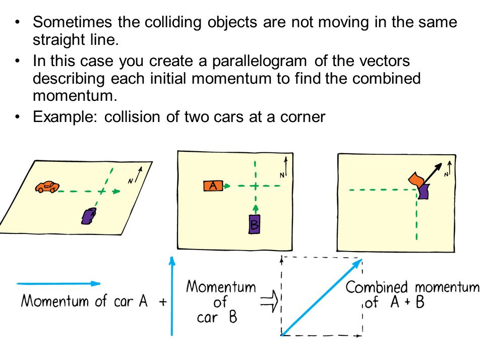 Sometimes the colliding objects are not moving in the same straight line.