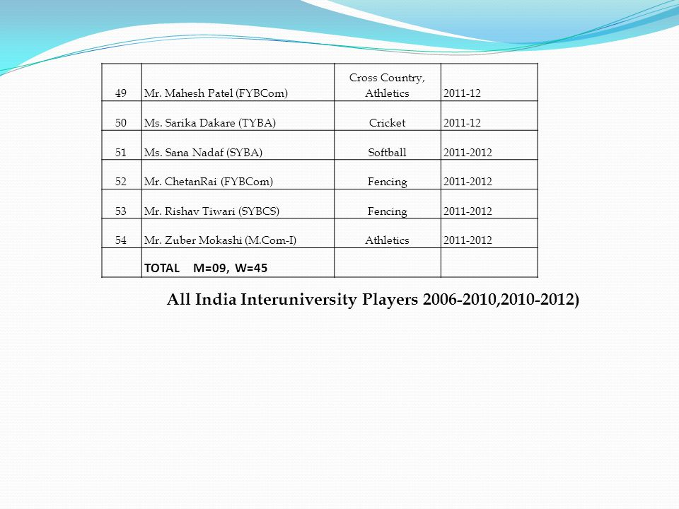 All India Interuniversity Players 2006-2010,2010-2012)