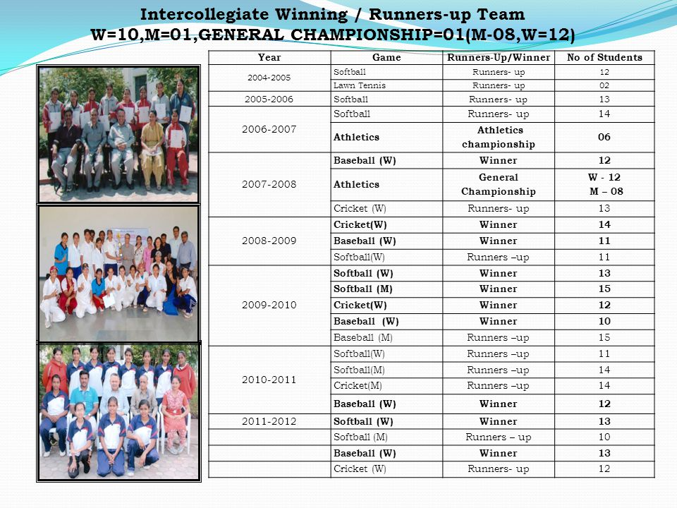 Intercollegiate Winning / Runners-up Team Athletics championship
