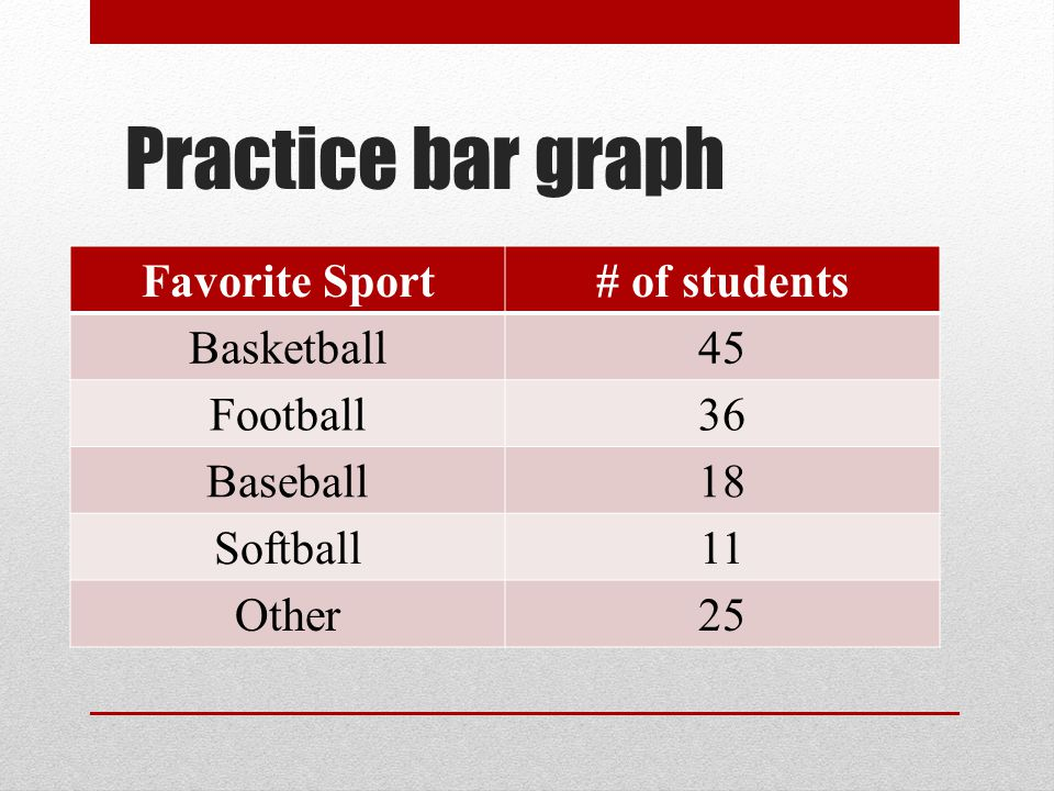 Practice bar graph Favorite Sport # of students Basketball 45 Football