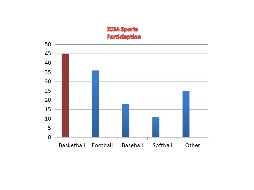2014 Sports Particiaption