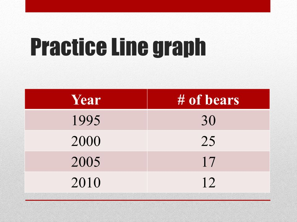Practice Line graph Year # of bears 1995 30 2000 25 2005 17 2010 12