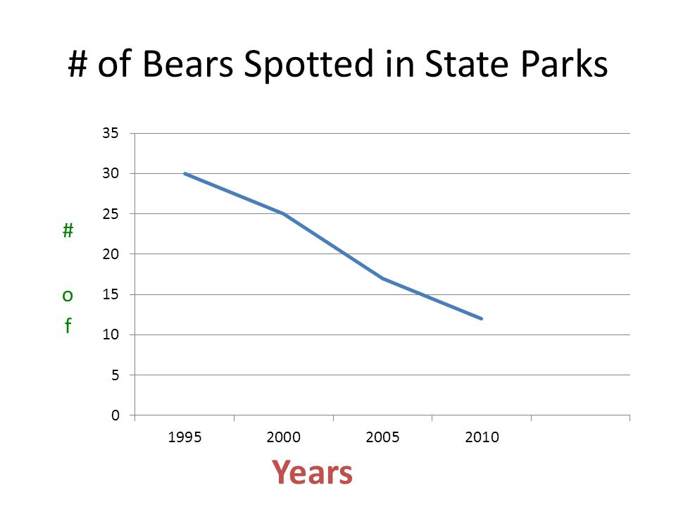 # of Bears Spotted in State Parks