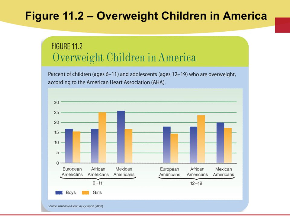 Figure 11.2 – Overweight Children in America