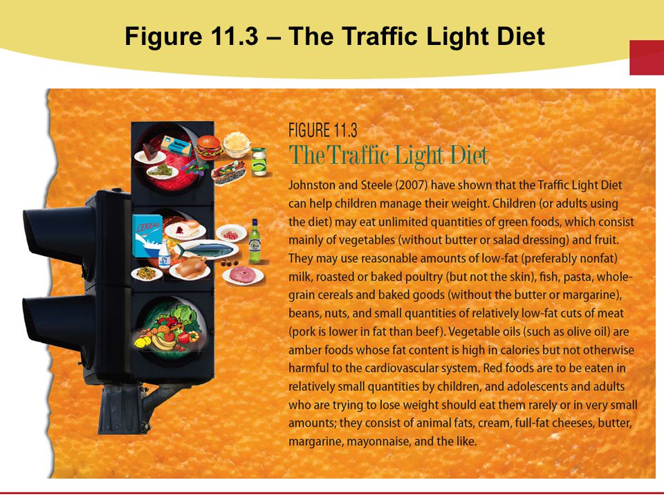 Figure 11.3 – The Traffic Light Diet