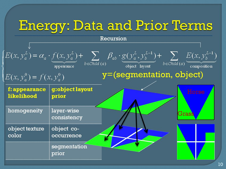 Energy: Data and Prior Terms