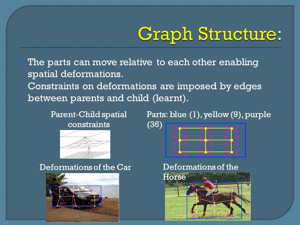 Parent-Child spatial constraints