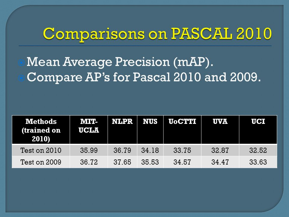 Comparisons on PASCAL 2010 Mean Average Precision (mAP).