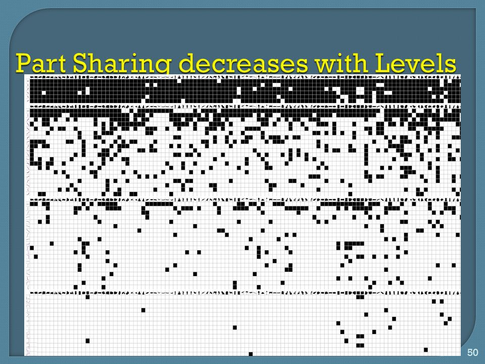 Part Sharing decreases with Levels