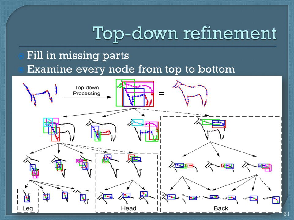Top-down refinement Fill in missing parts