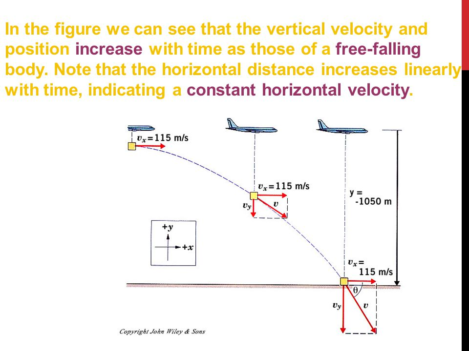 In the figure we can see that the vertical velocity and position increase with time as those of a free-falling body.