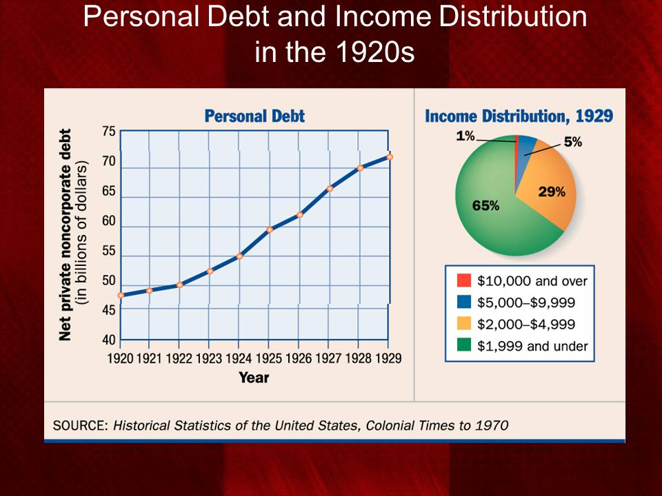 Personal Debt and Income Distribution in the 1920s
