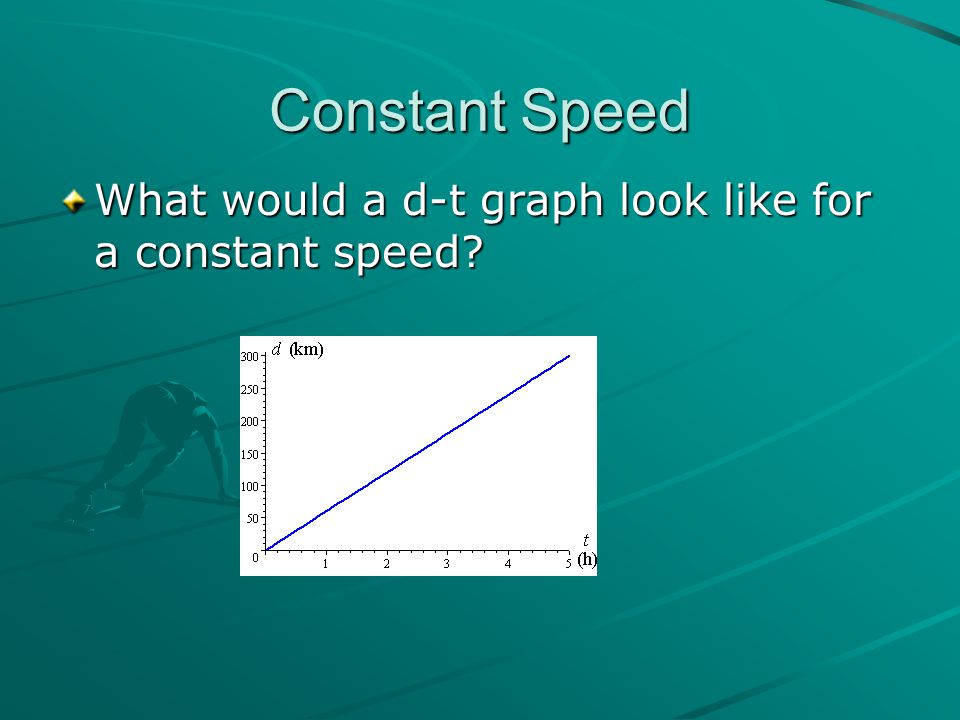 Constant Speed What would a d-t graph look like for a constant speed