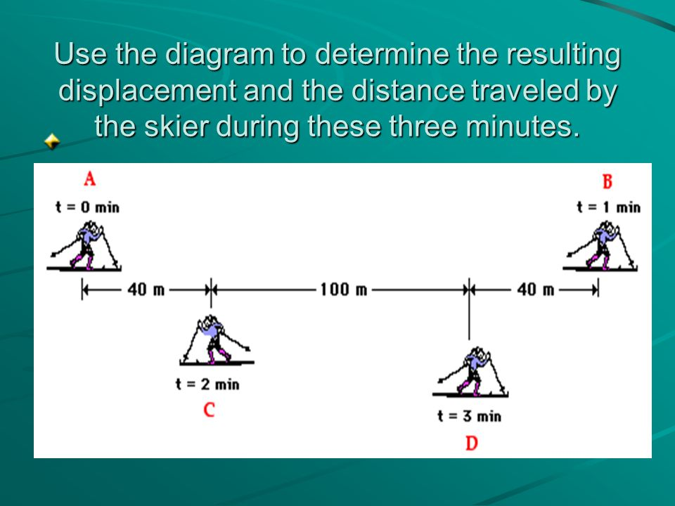 Use the diagram to determine the resulting displacement and the distance traveled by the skier during these three minutes.