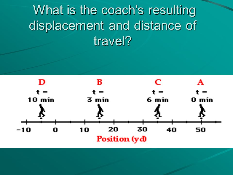 What is the coach s resulting displacement and distance of travel