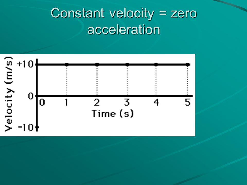 Constant velocity = zero acceleration