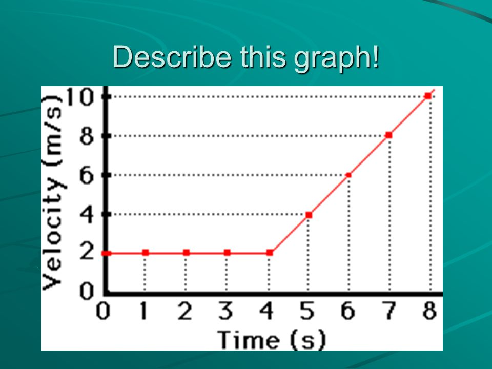 Describe this graph!