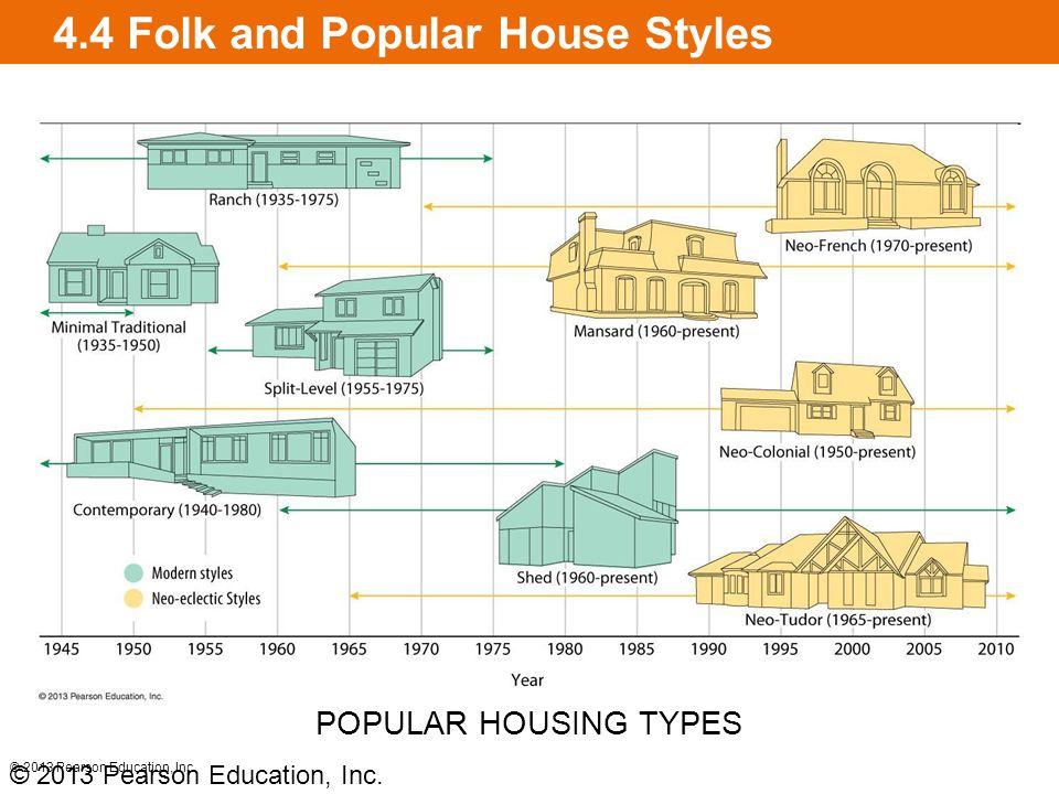 4.4 Folk and Popular House Styles