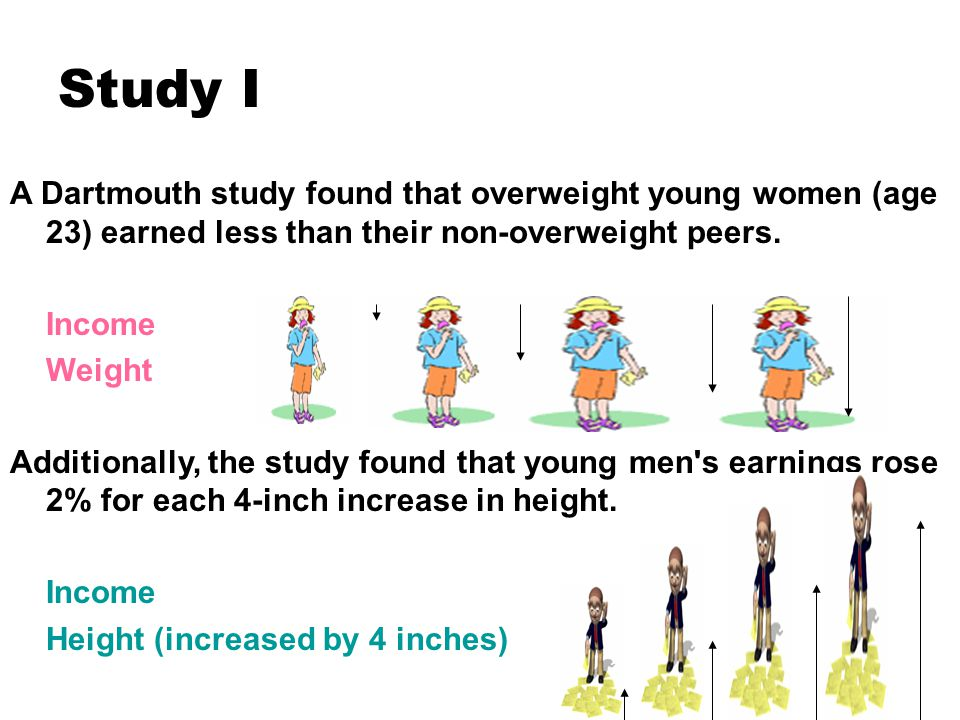 Study I A Dartmouth study found that overweight young women (age 23) earned less than their non-overweight peers.