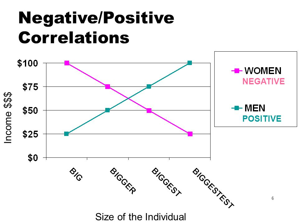 Negative/Positive Correlations