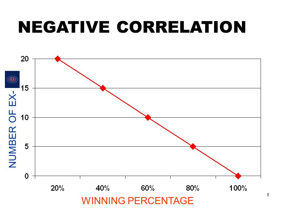 NEGATIVE CORRELATION NUMBER OF EX- 8 WINNING PERCENTAGE