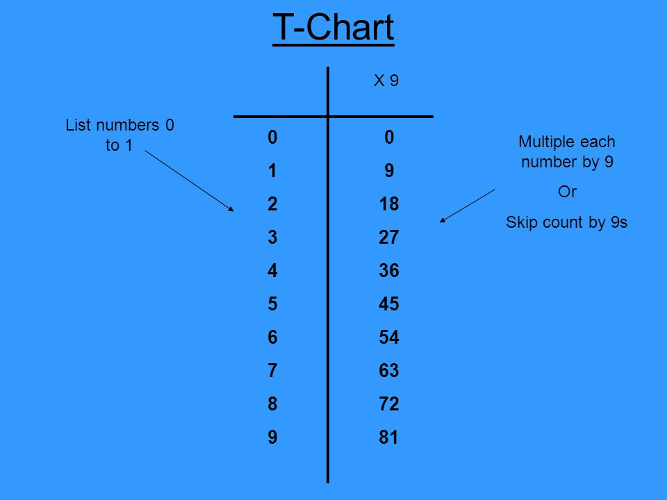 Multiple each number by 9