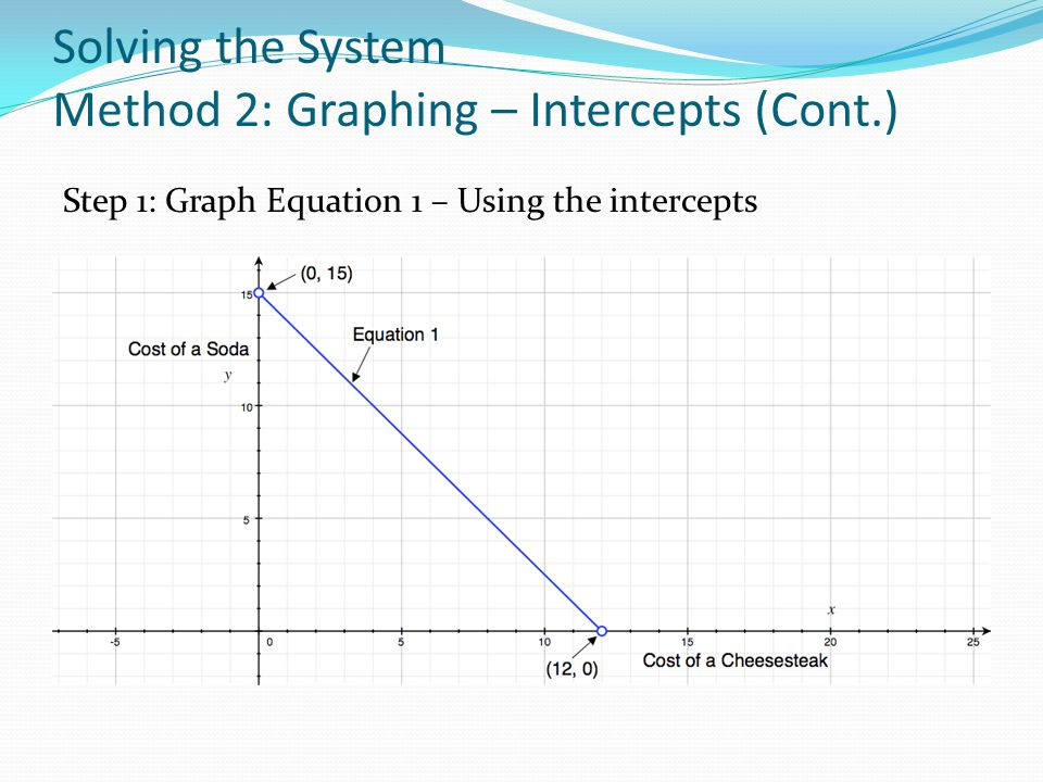 Solving the System Method 2: Graphing – Intercepts (Cont.)