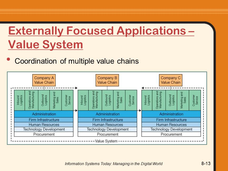 Externally Focused Applications – Value System