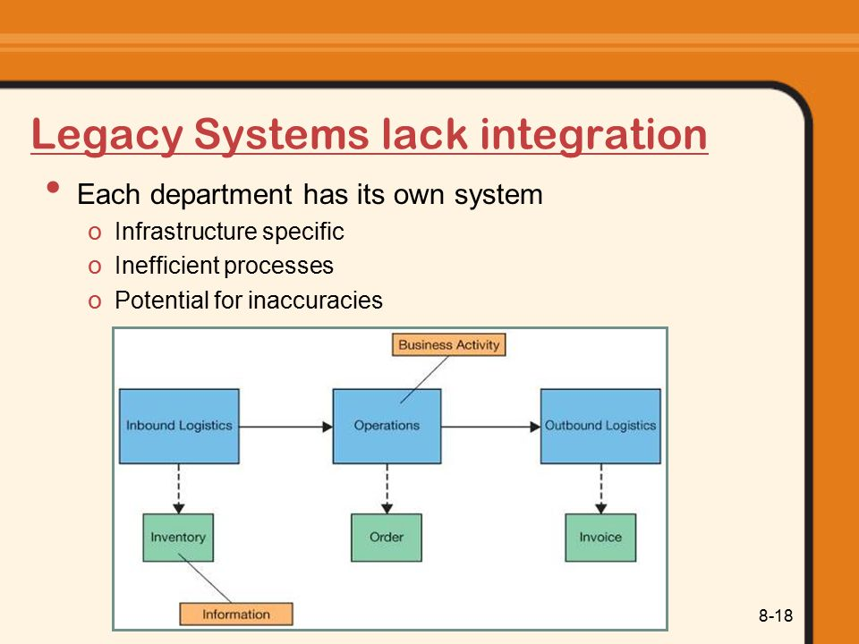 Legacy Systems lack integration