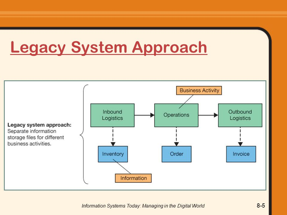 Legacy System Approach