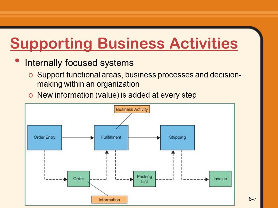 Supporting Business Activities
