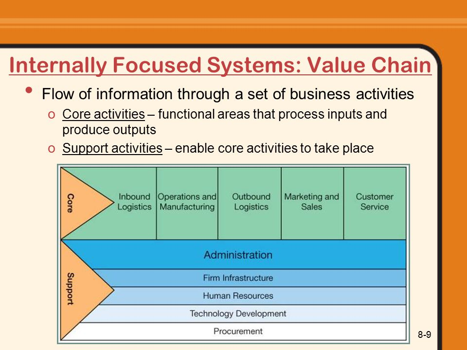 Internally Focused Systems: Value Chain