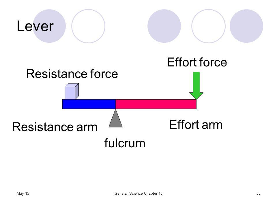 resistance force effort essay example