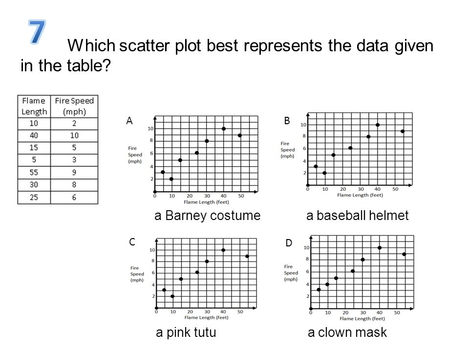 Which scatter plot best represents the data given in the table