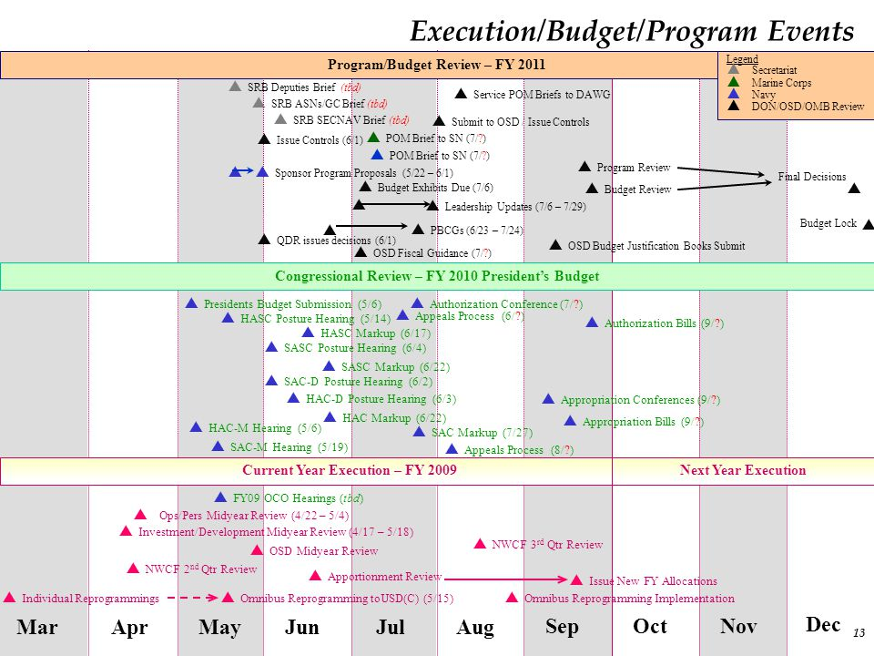 Execution/Budget/Program Events