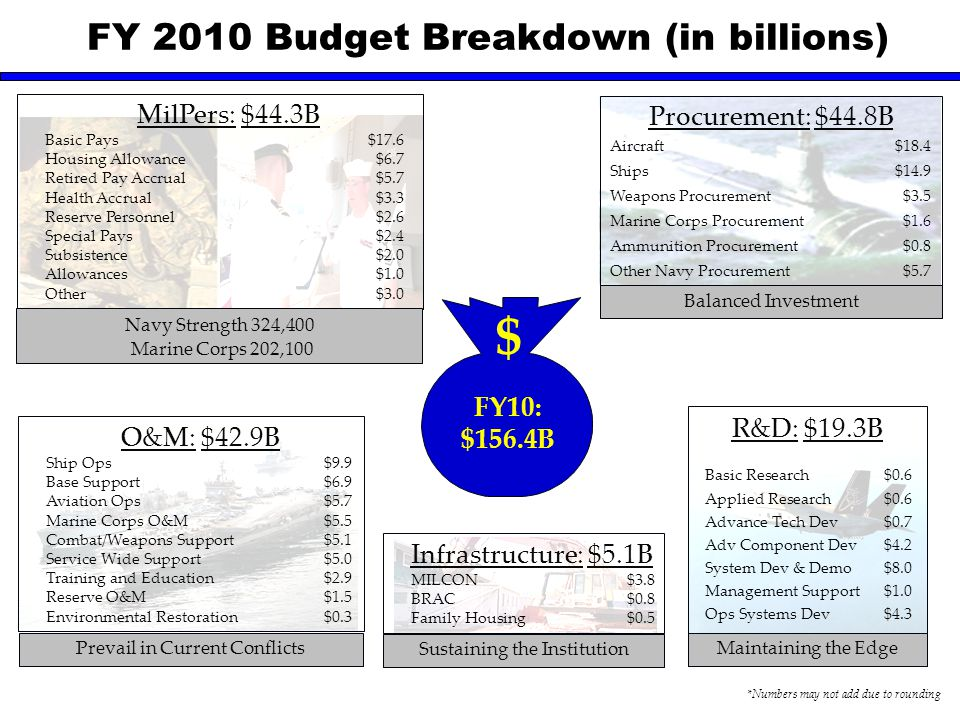 FY 2010 Budget Breakdown (in billions)