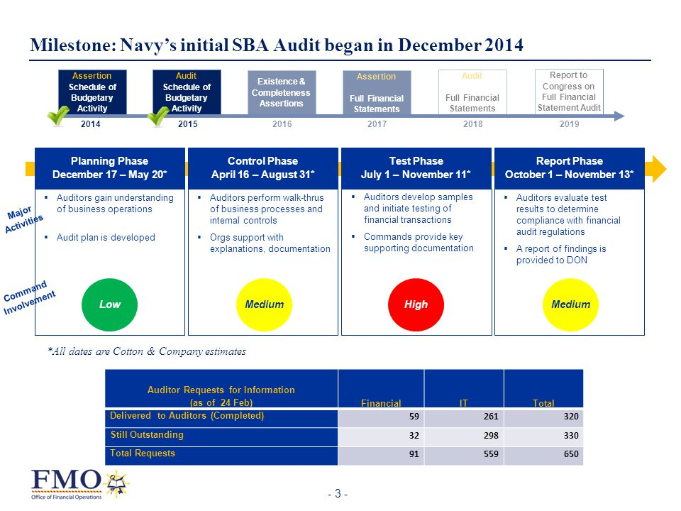 Milestone: Navy's initial SBA Audit began in December 2014