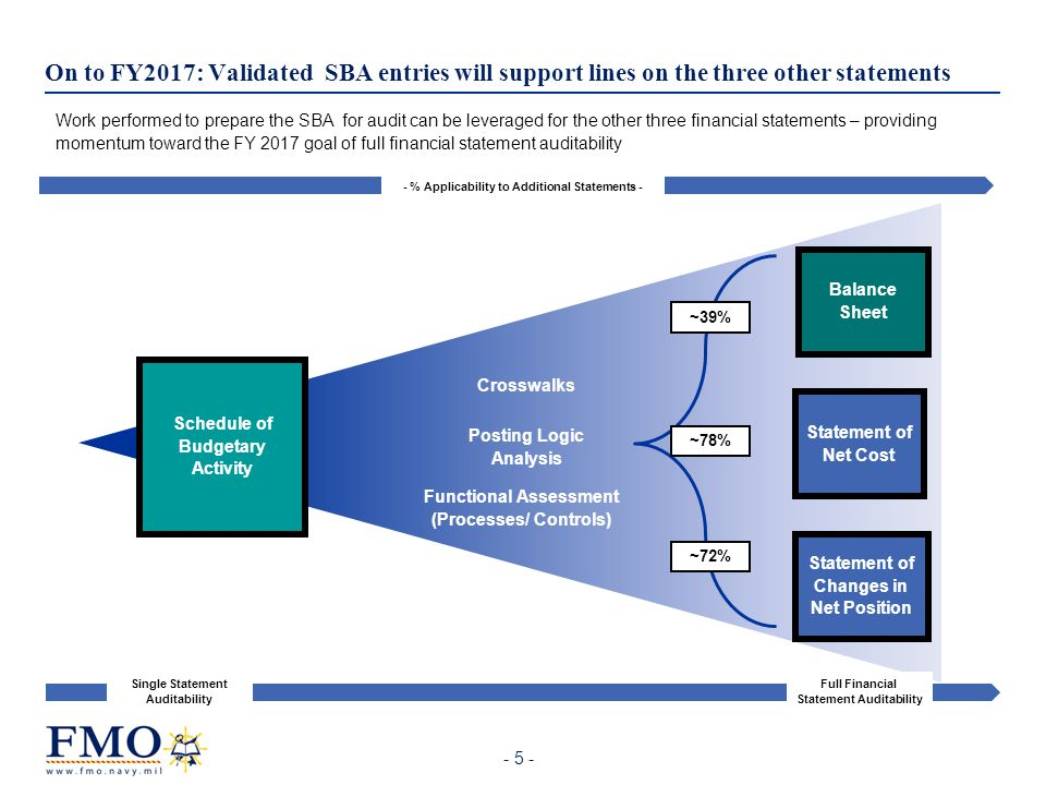 On to FY2017: Validated SBA entries will support lines on the three other statements