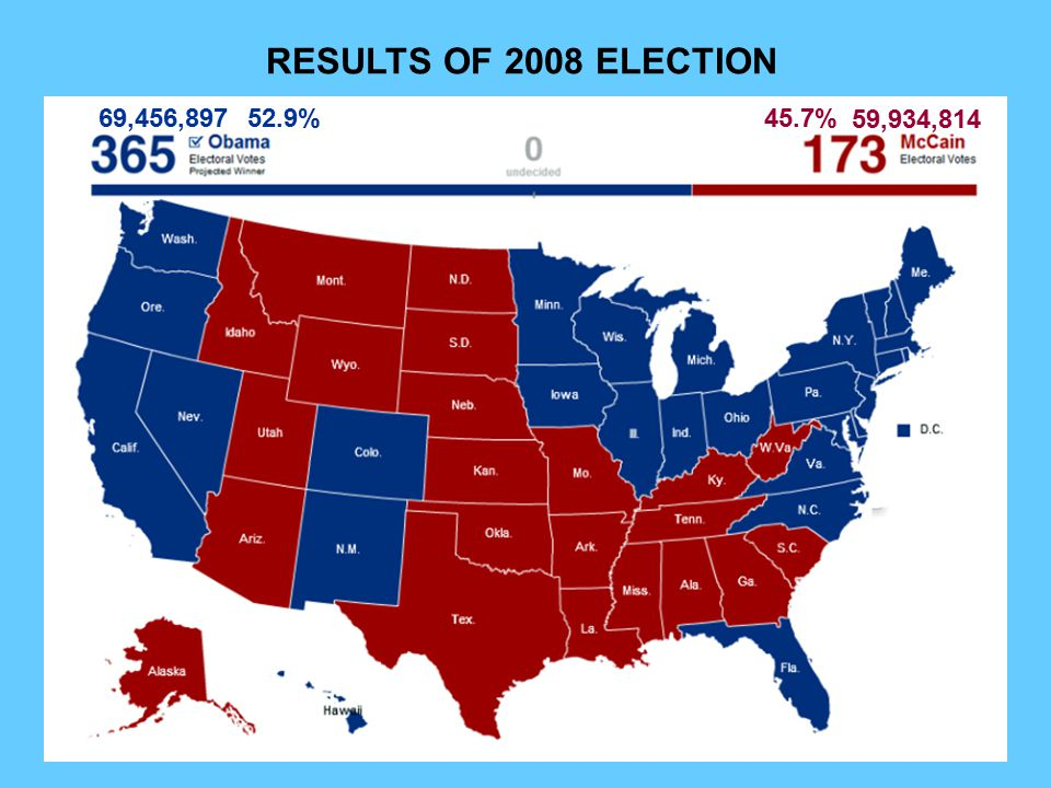 RESULTS OF 2008 ELECTION 69,456,897 52.9% 45.7% 59,934,814