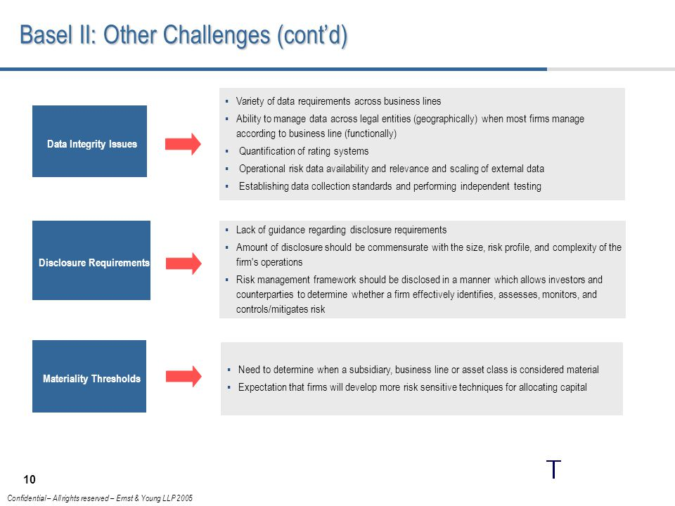 Basel II: Other Challenges (cont'd)