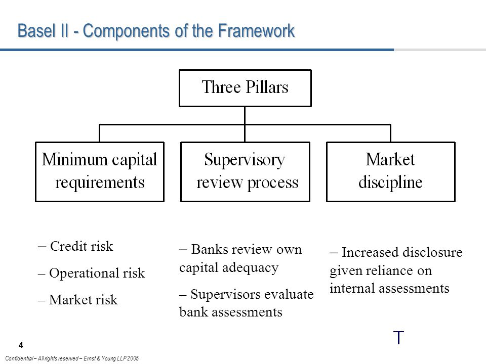 Basel II - Components of the Framework