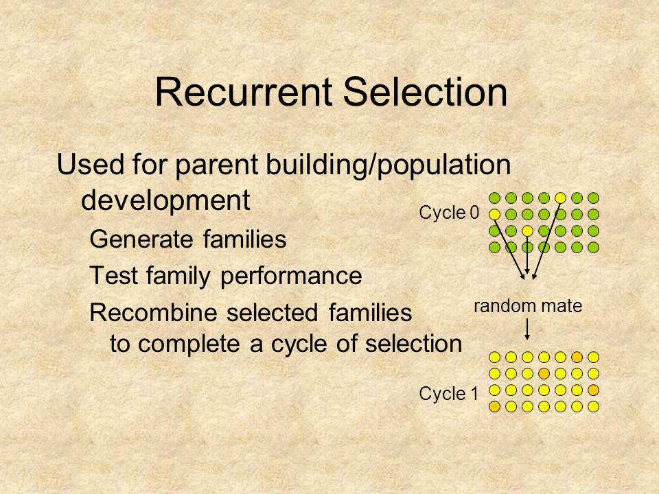 Recurrent Selection Used for parent building/population development