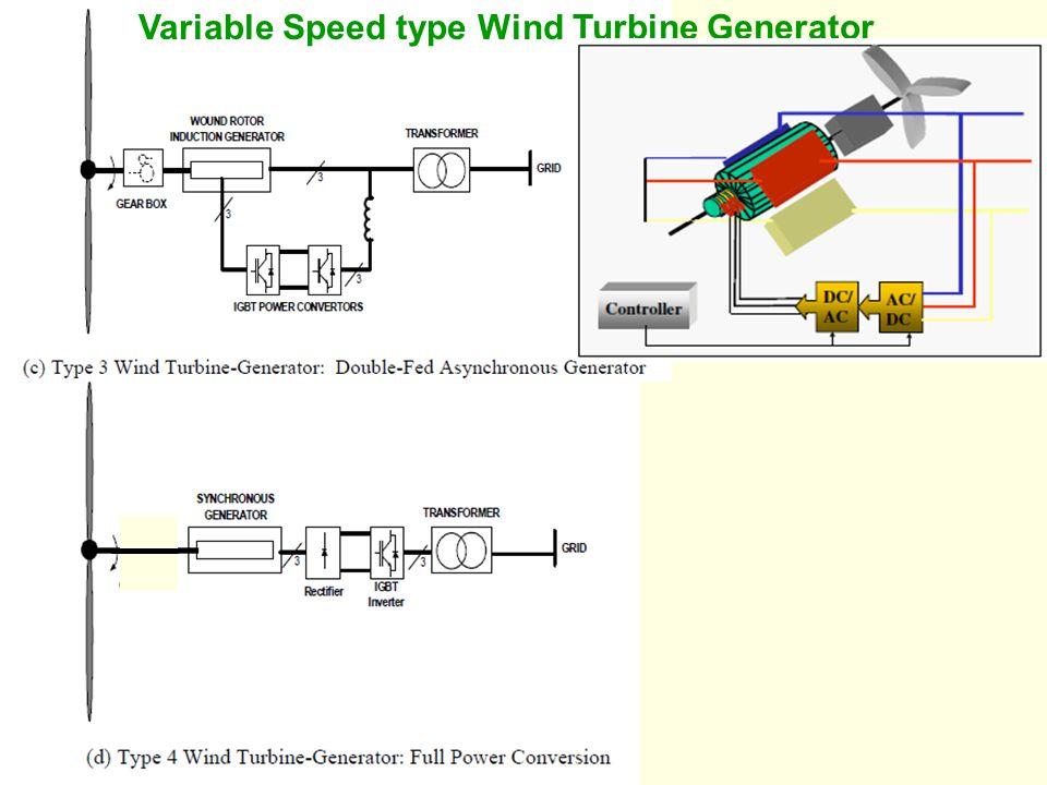 Variable Speed type Wind Turbine Generator