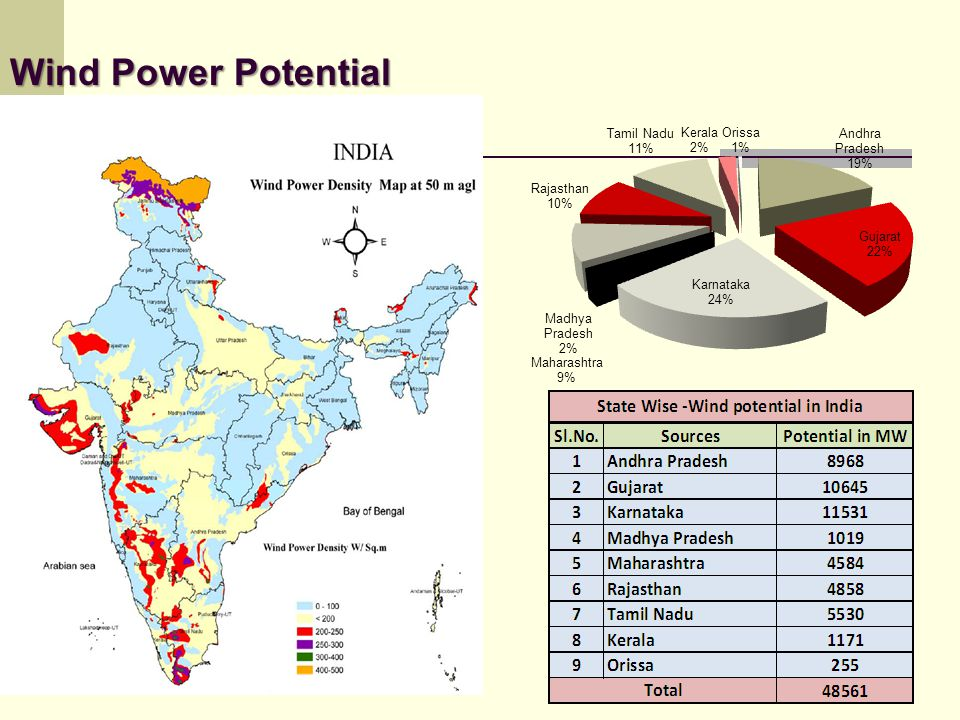 Wind Power Potential 19