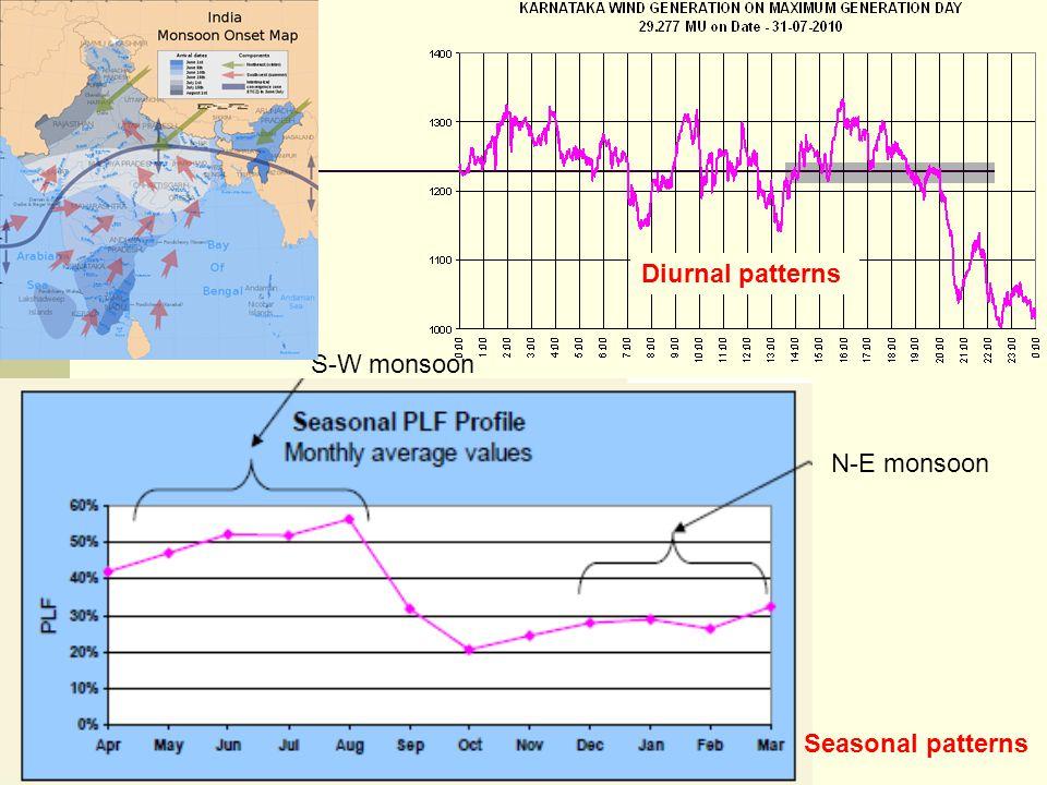 Diurnal patterns S-W monsoon N-E monsoon Seasonal patterns