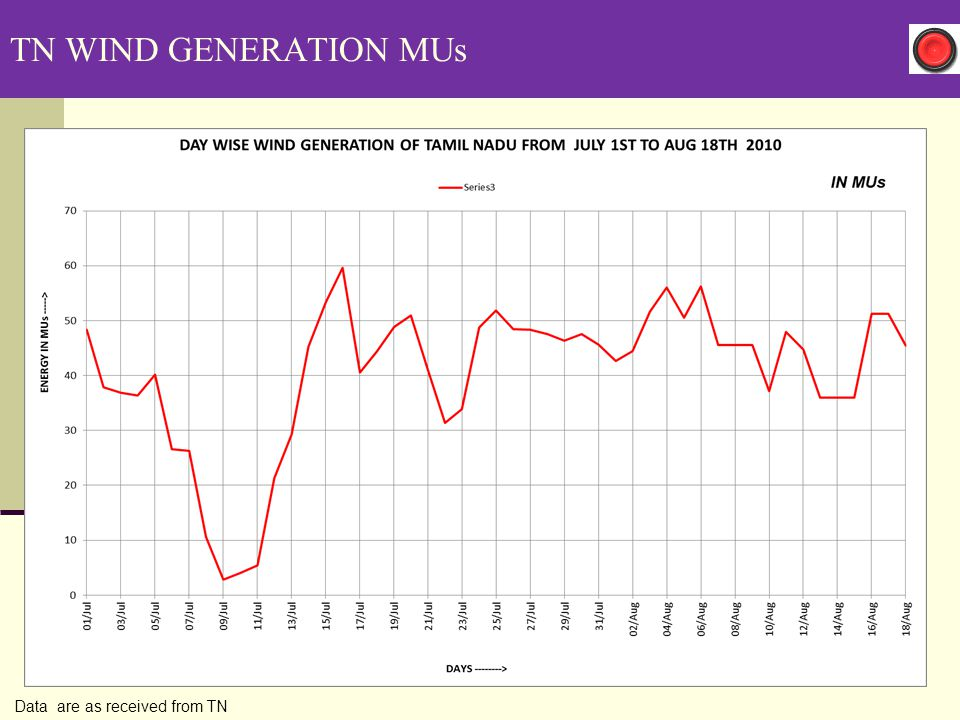 TN WIND GENERATION MUs Data are as received from TN 33 33 33