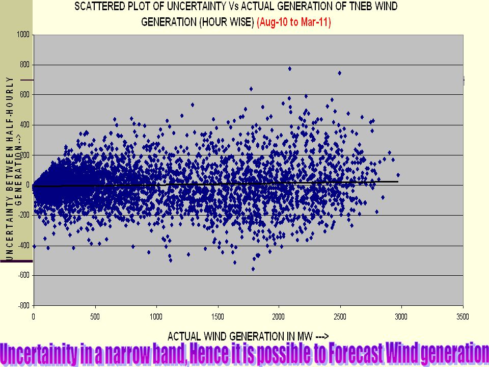 Uncertainity in a narrow band, Hence it is possible to Forecast Wind generation